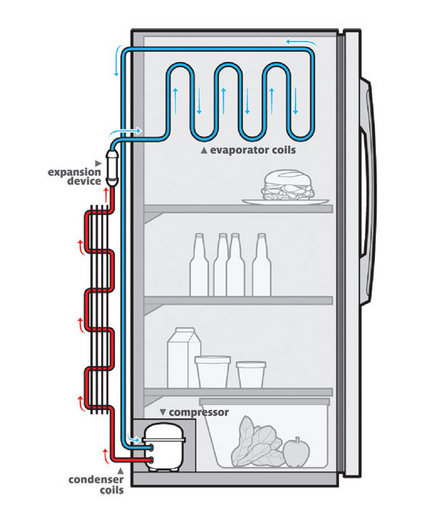 28 in addition Refrigeration Provision Piping Diagram 1 additionally Vapour  pression Refrigeration Circuit additionally How Stuff Works Your Refrigerator in addition 93556 Controlling Condenser Pressure. on what are the components of a refrigerator compressor