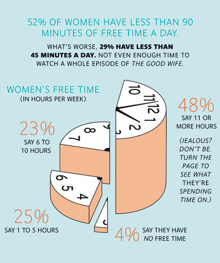 Ever Hear Of Free Time How Do Women Spend Their Time